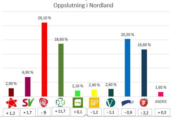 Oppslutningen i Nordland